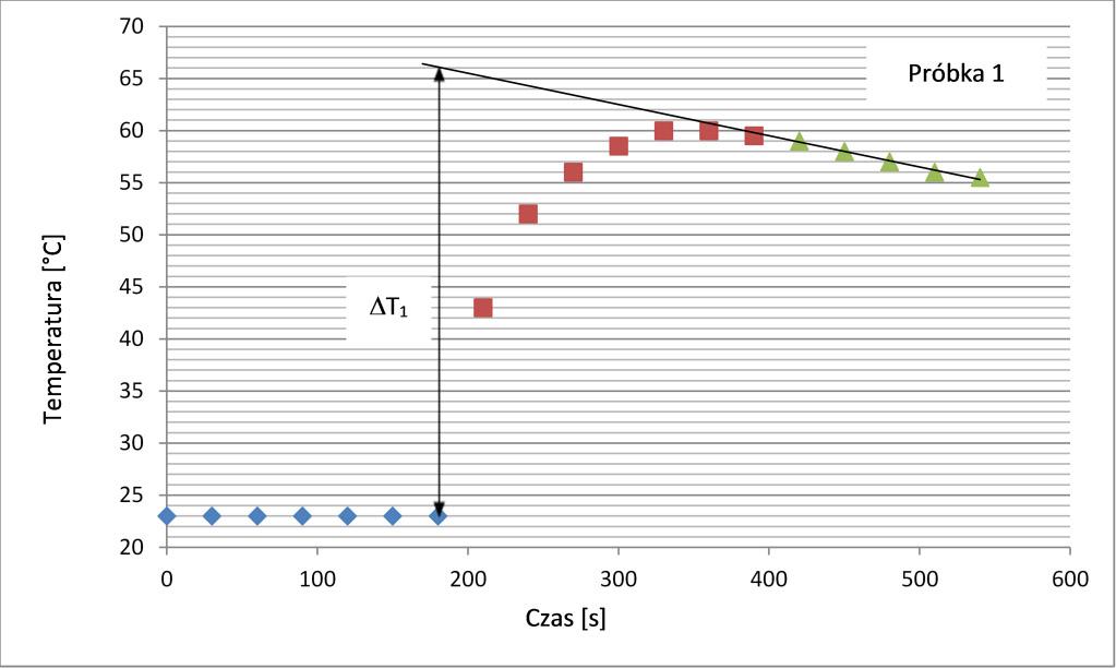 Wykres nr 2
