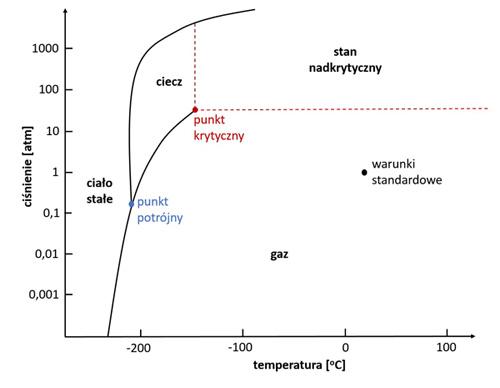 wykres-fazowy-azotu