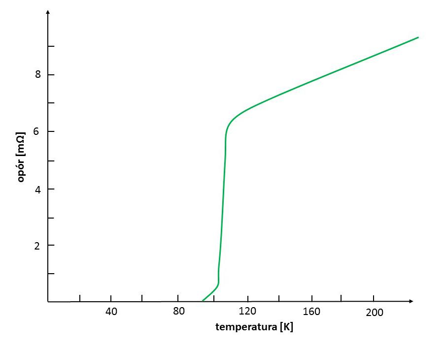 wykres_lewitacja